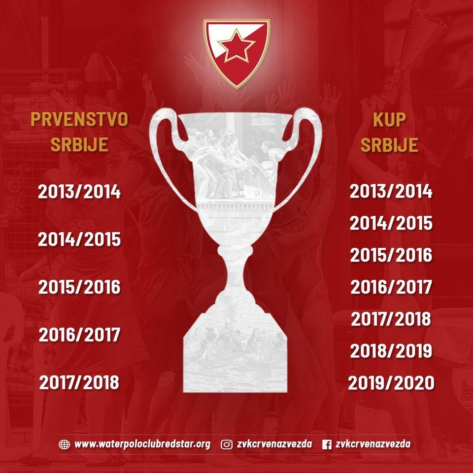 Trofeji ŽVK Crvena zvezda